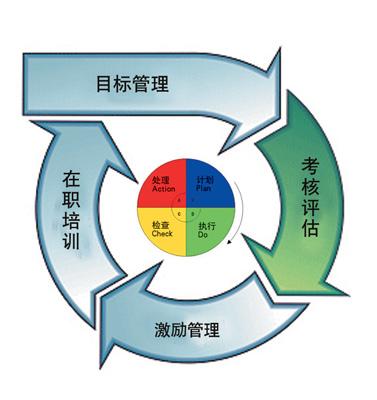 中国药店-绩效管理的pdca模式