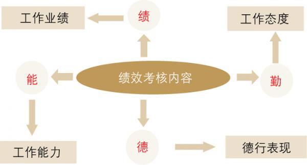 二是用绩效考核代替绩效管理全过程