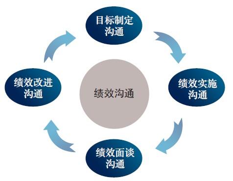 绩效管理的过程,实际上就是绩效沟通的过程